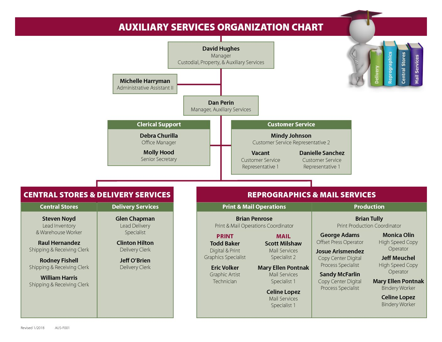 1/2018 Auxiliary Services Org Chart